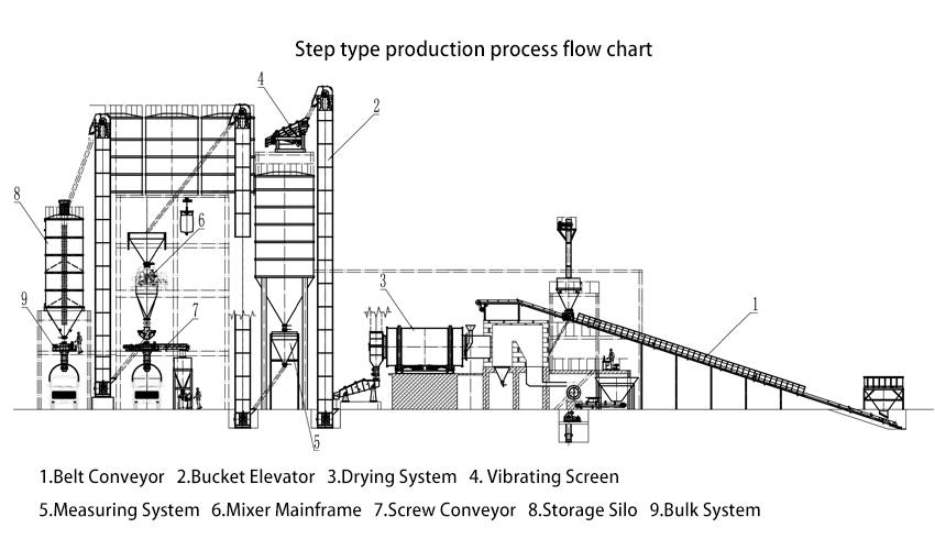 dry mix mortar production plant