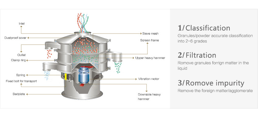 vibratory separator how it works